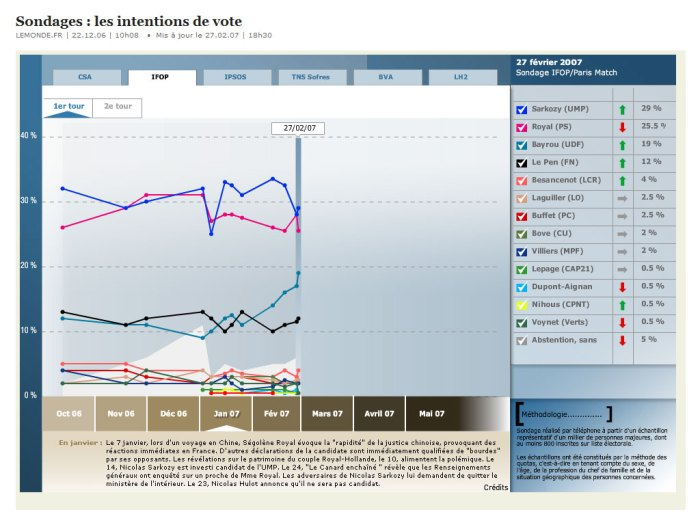 intentionsvote_lemonde_28fev2007.jpg