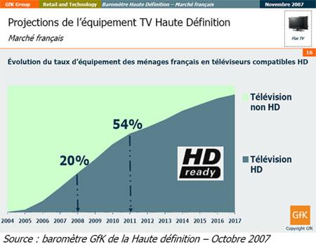 bilan HD 2007