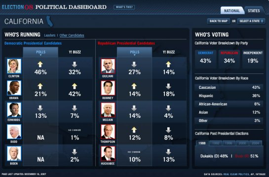 Dashboard US Election 08
