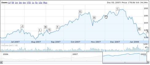 AAPL-stock-080208