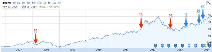 Apple_Inc___NASDAQ_AAPL_quotes___news_-_Google_Finance